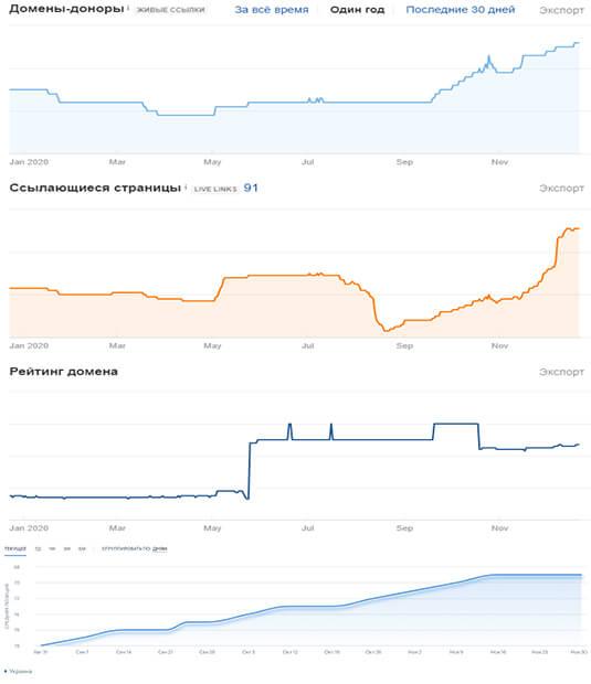 создание и продвижение сайтов Centum-D