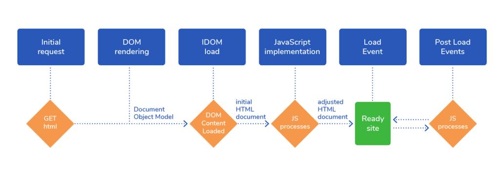 Схема работы JavaScript